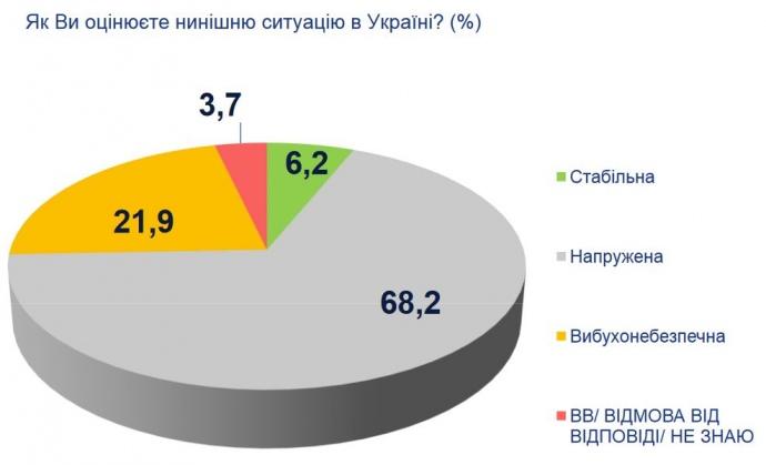 Украинцы назвали актуальные проблемы и положительные изменения вгосударстве - опрос