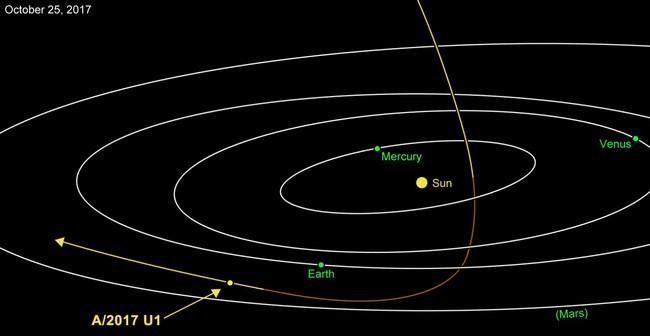 ВСолнечную систему попал межзвездный астероид