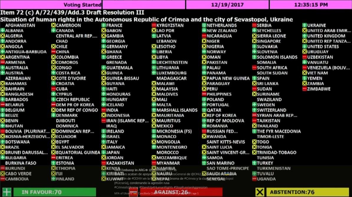 Генассамблея ООН приняла резолюцию поКрыму