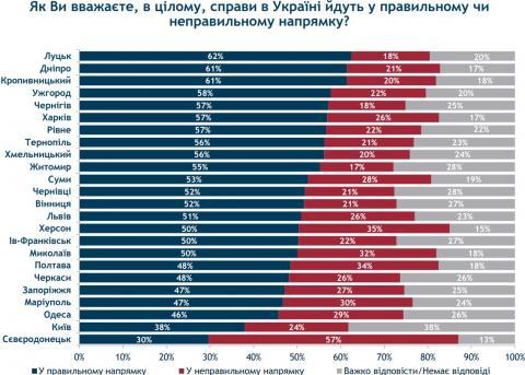 В каком городе больше всего недовольных курсом Украины - опрос