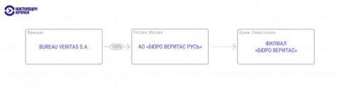 В Крыму в обход санкций работает компания, связанная с Bureau Veritas – СМИ