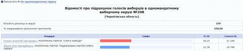 Стал известен окончательный результат Ляшко на выборах