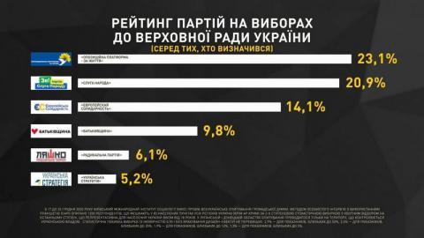 Три соцопроса показали лидерство ОПЗЖ среди всех парламентских политсил, — СМИ