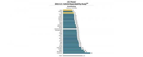 Самые надёжные автомобили современности по мнению американцев